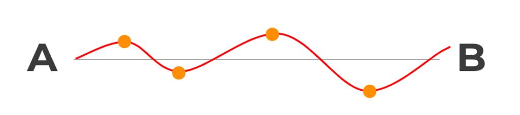 Cómo crear un sistema de métricas eficaz para tu empresa Gráfico